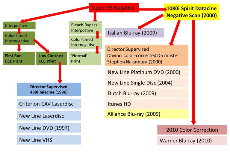 A family tree of Se7en transfers