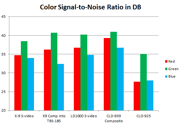 RGB color noise of the HLD-X9, CLD-939 (CLD-97), LD-1000 (CLD-99) and CLD-D925.