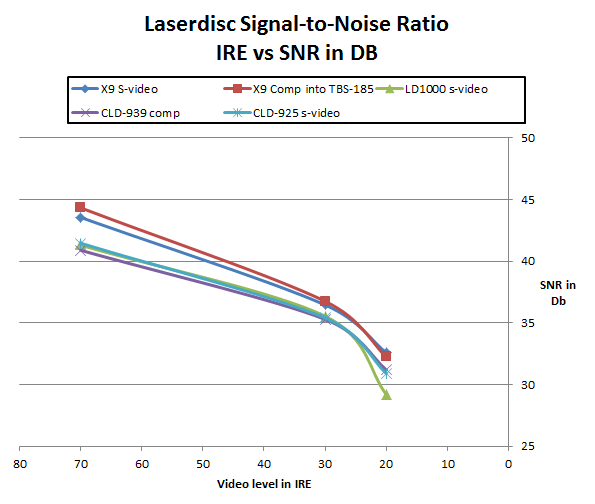 HLD-X9, LD-1000 (CLD-99), CLD-939 (CLD-97), CLD-D925. Signal-to-noise ratios measured using 70IRE, 30IRE and 20IRE gray scale on a Pluge pattern on Video Essentials.