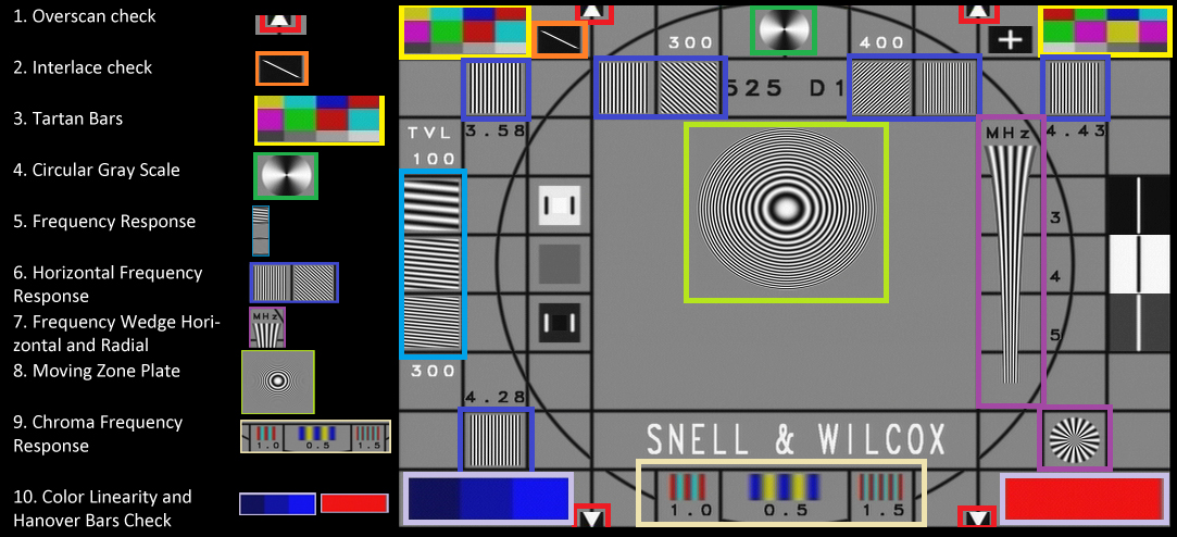 An explaination of the SW2 test pattern