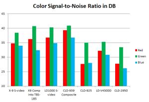 Laserdisc NTSC color signal-to-noise ratio